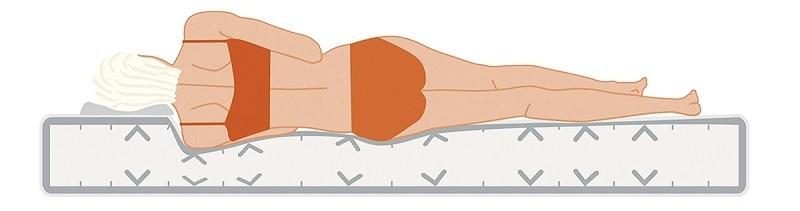 Wat maakt een matras tot het correcte matras voor u?